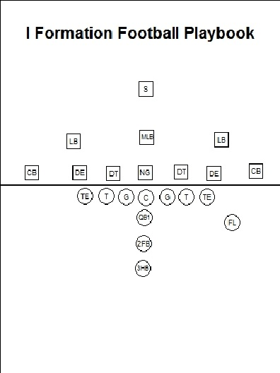 i formation offense playbook The i-formation is a common offensive formations that be found in any level of football the i-formation and sets draws its name from the vertical alignment.
