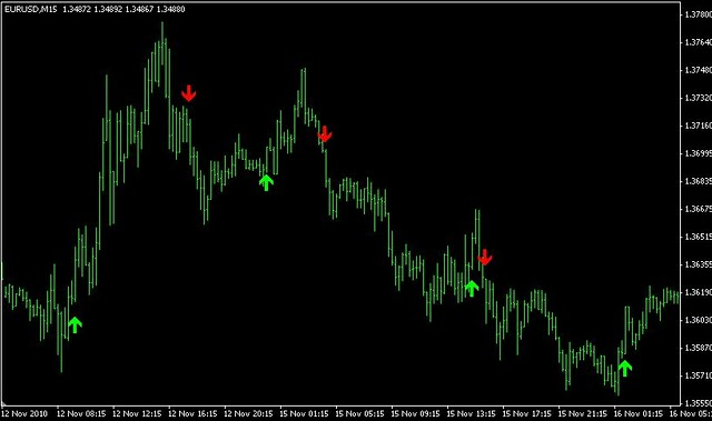 Forex scalping software indicator