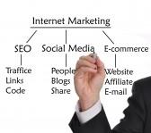 exploring viable techniques for online marketing