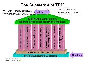 total productive maintenance - tpm powerpoint