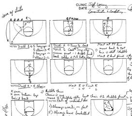 offensive & defensive skill development bible