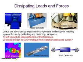 Rotating Machinery Reliability Excellence Powerpoints | Other Files | Documents and Forms
