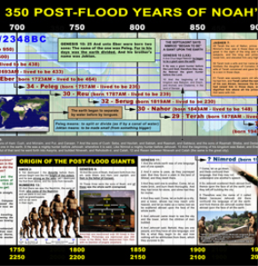 the 350 post-flood years of noah