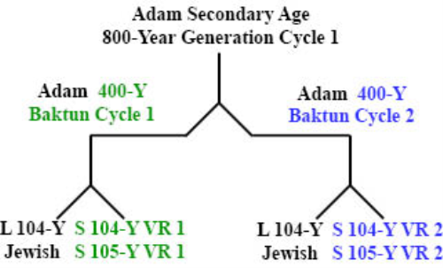 First Additional product image for - Secondary_800-Year_Ages_of_Adam_and_Seth.pdf