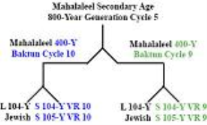secondary_830-year_age_of_mahalaleel.pdf