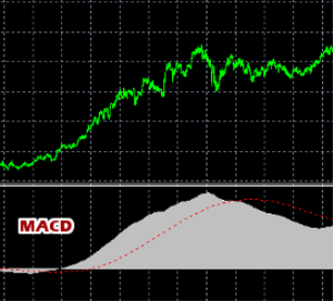 MACD Indicator Expert Advisor - Auto Trading | Other Files | Everything Else
