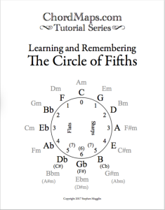 chordmaps tutorials - circle of fifths