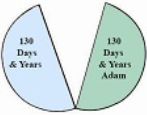 primary_ages_of_adam_and_seth_hoh.pdf