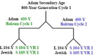 secondary_800-year_age_of_adam_hoh.pdf