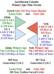 adam_and_seth_primary_age_time_streams.pdf