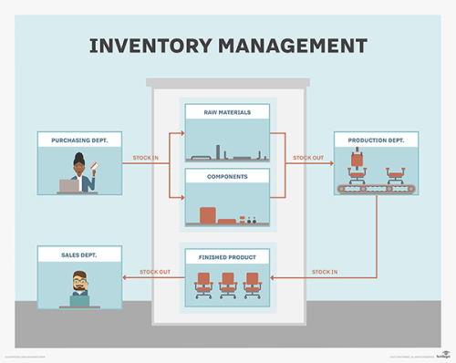Second Additional product image for - Inventory Management System