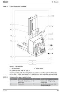 atlet low lifter, stacker ple 180, pll 145 / 180 / 200, psd 125, psd 160, psl 125 service manual