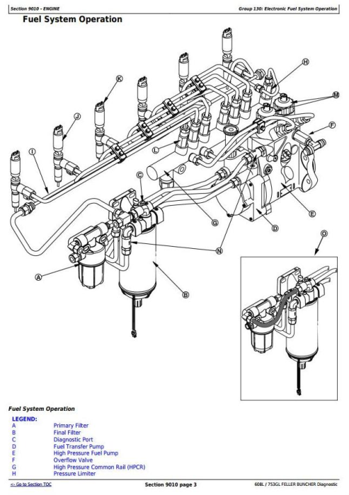 Second Additional product image for - Timberjack/John Deere 608L,753GL Feller Buncher(Track Harvester)Diagnostic Service Manual(tmf387450)