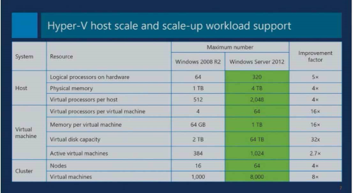 First Additional product image for - Microsoft Windows Server 2012 R2 Standard/Datacenter Edition+User/Device RDS Cal