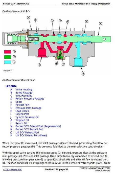 Third Additional product image for - John Deere Tractors 6095B, 6110B, 6120B, 6135B, 6140B, 954,1104,1204,1354,1404 Diagnostic Manual TM701819