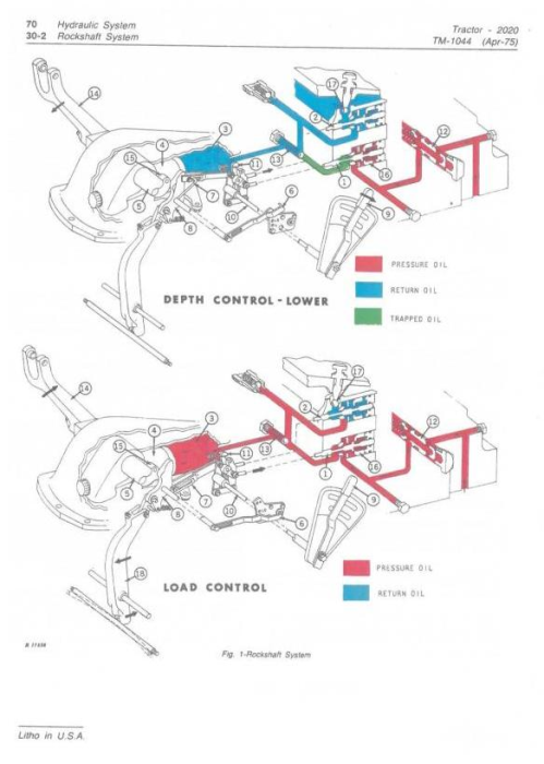 Fourth Additional product image for - John Deere 2020 Tractors (SN. from 117500) Technical Service Manual (tm1044)