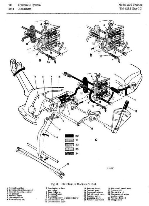 John Deere 820 Tractors Technical Service Manual (tm4212