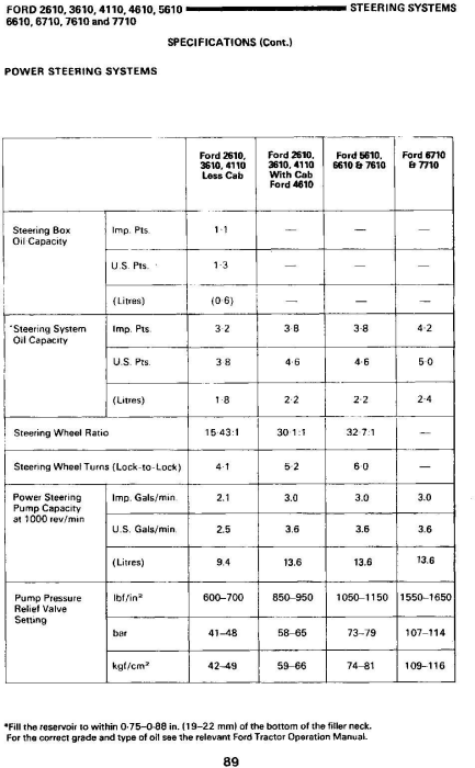 Fourth Additional product image for - Ford 2610, 3610, 4110, 4610, 5610, 6610, 6710, 7610, 7710 Tractor Service Data Book Manual