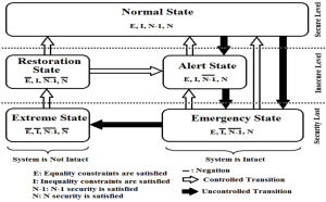 operational states and security constraints of power systems
