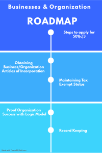 business/organization roadmap