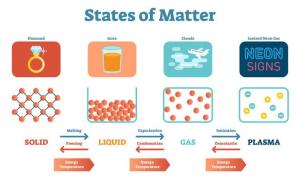 Matter | eBooks | Science