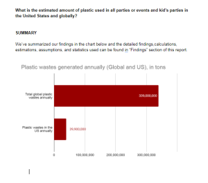 what is the estimated amount of plastic used in all parties or events and kid's parties in the united states and globally?