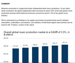 market analysis of the bedroom music production globally