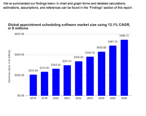 SaaS-based online scheduling appointment market analysis | Documents and Forms | Business