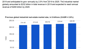 Industrial Real Estate Market Analysis | Documents and Forms | Business