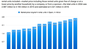 long-term rental and house swap market in spain