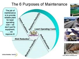 maintenance planning and scheduling powerpoints