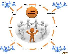 leadership team flow chart